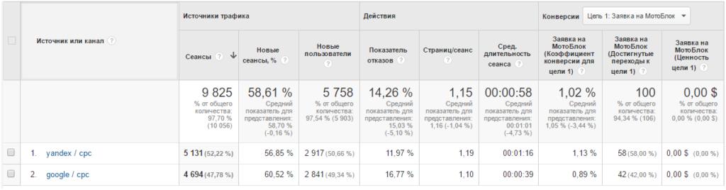 results-motobloki